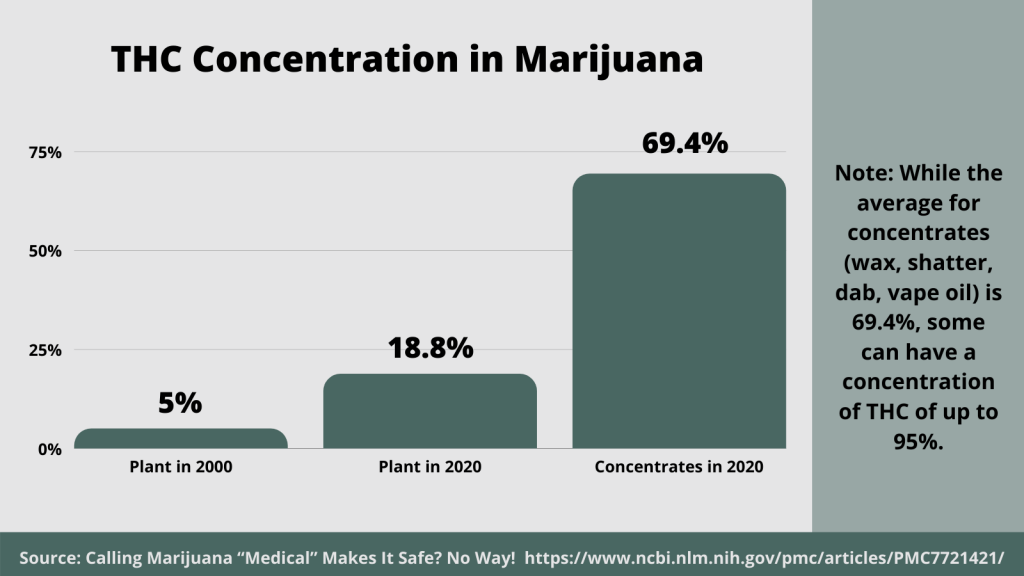 In 2000, the marijuana plant had a concentration of 5% TCH. By 2020, that average was at 18.5%. Meanwhile, concentrates are averaging 69.4% THC, with some going as high as 95%.